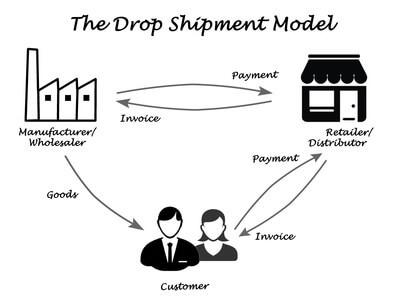 網店創業-Drop shipping