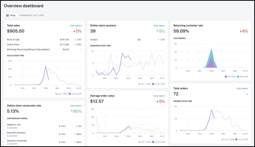 Shopify 電商平台數據